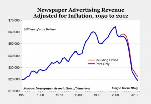 Newspaper decline Shirky